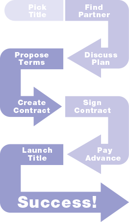 Visual representation of the licensing process